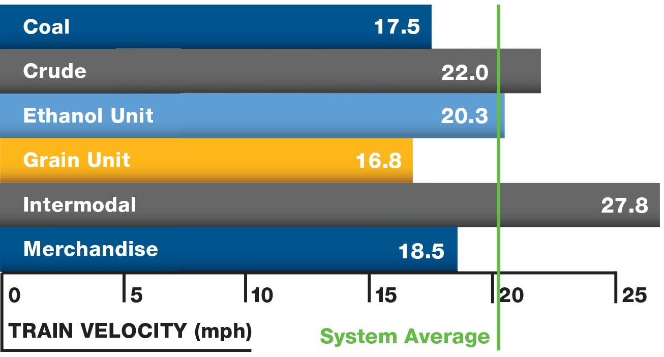 Performance Measures - CSX com